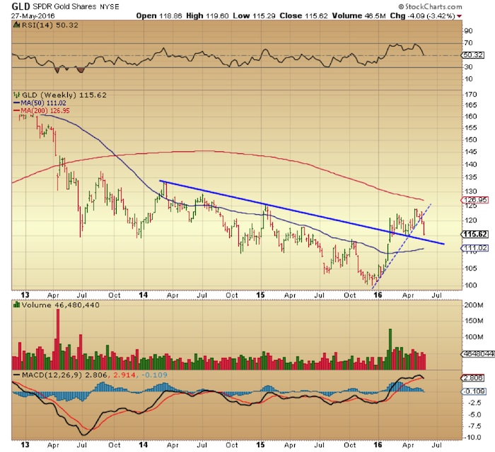 gld gold etf weekly chart macd cross lower_may 31