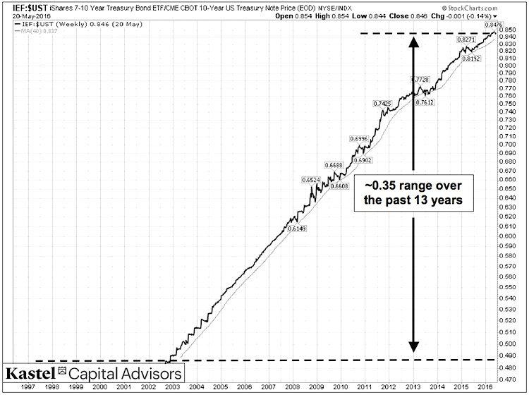 ief ust treasury bond ratio chart etfs vs indexes