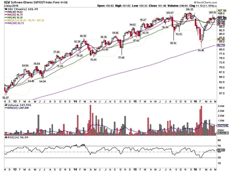 igv stock chart software technology etf may 5