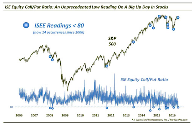 ise equity call/put ratio historical low readings_market returns chart