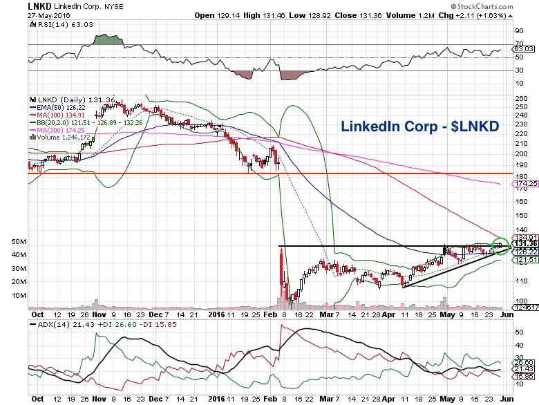 Linkedin Stock Chart Lnkd Rally Trading Setup May 31