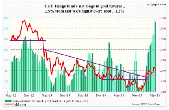 may 13 cot report data gold futures trading net longs