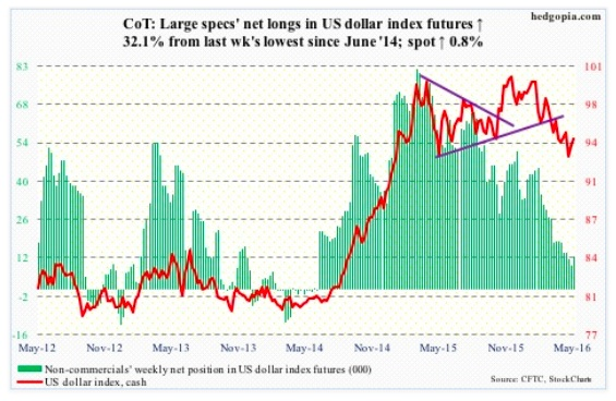 may 13 cot report data us dollar currency futures trading net longs