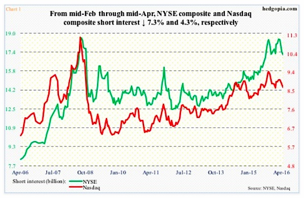 nyse nasdaq short interest chart april 2016