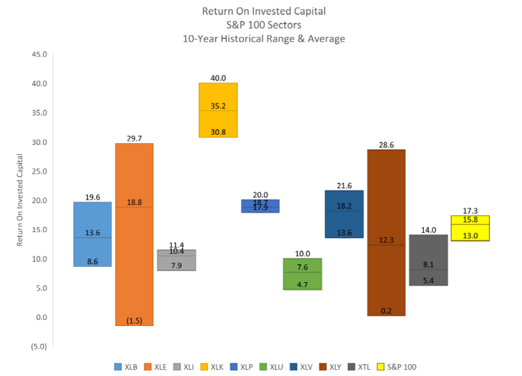 return on invested capital s&p 100 sectors chart