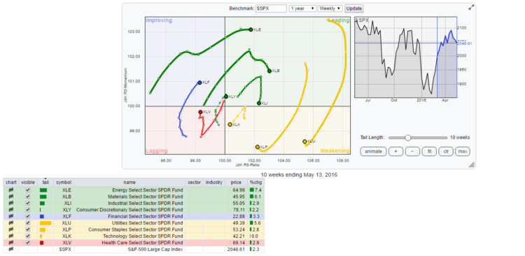rrg stock market sectors rotation chart_may 16