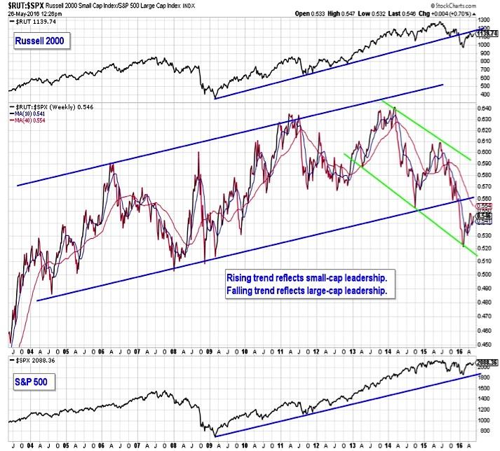 russell 2000 index bearish chart analysis_may 27