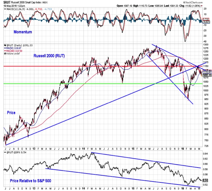 russell 2000 index stock market chart analysis bearish_may 20