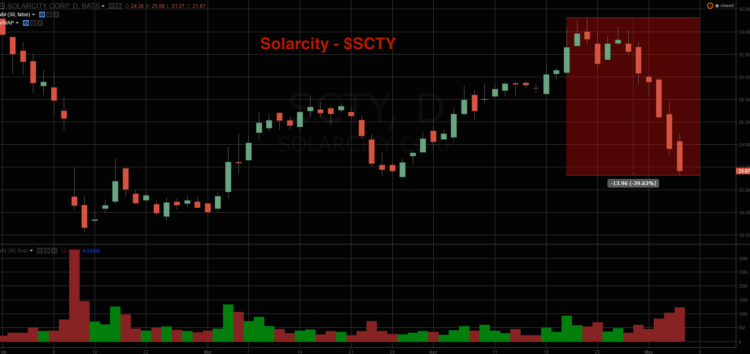 scty solarcity stock chart decline lower may 6