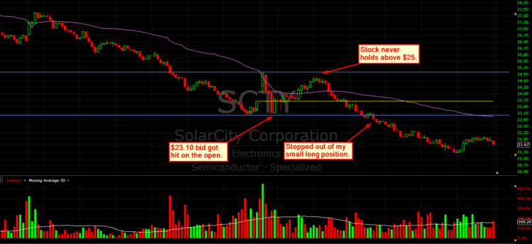 scty trading chart stopped out 23_price confirmation