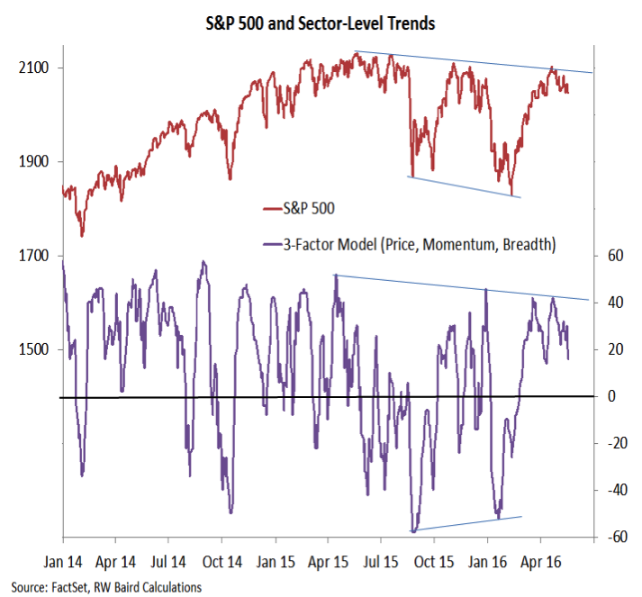 sector leadership trends chart stock market leaders_may 20
