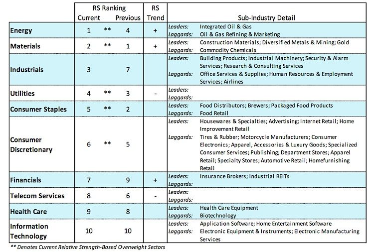 sector performance ranking stock market_may 24