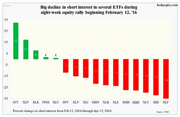 short interest sector etfs chart stock market april