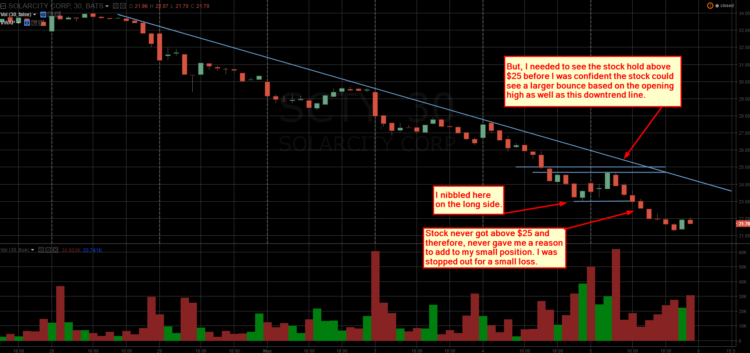 solarcity trading chart downtrend resistance scty