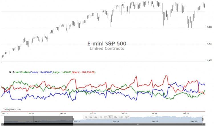 sp 500 e mini futures price chart vs net long short positions