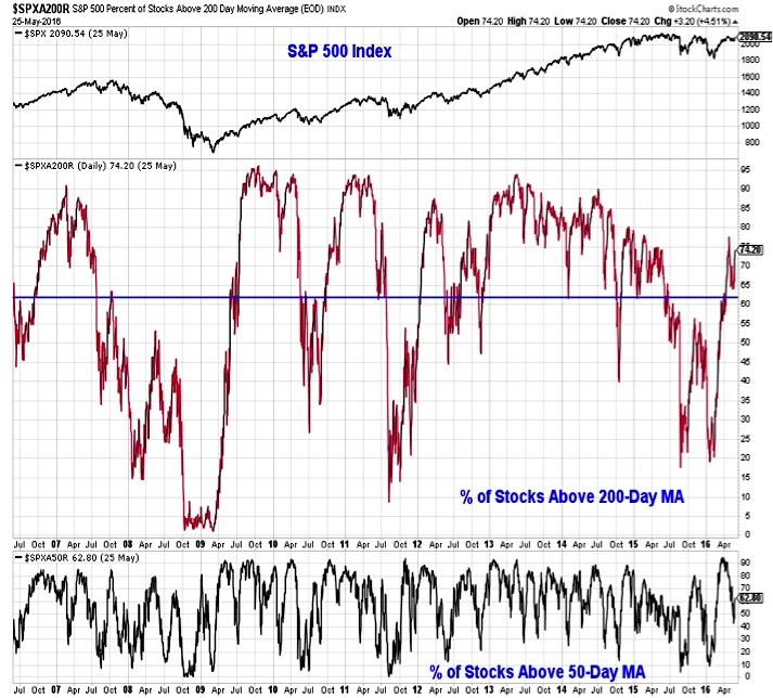 s&p 500 index stocks above 200 day moving average market breadth_may 27