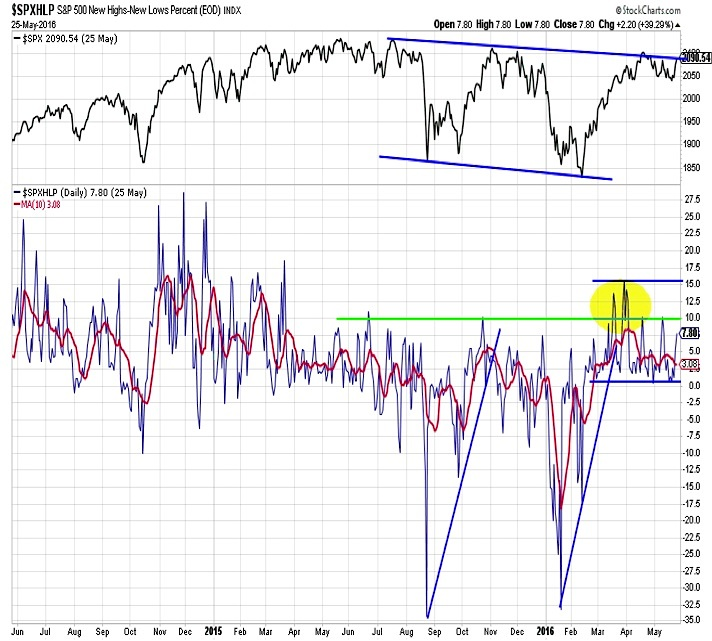 s&p 500 index stocks new highs lows market breadth_may 27