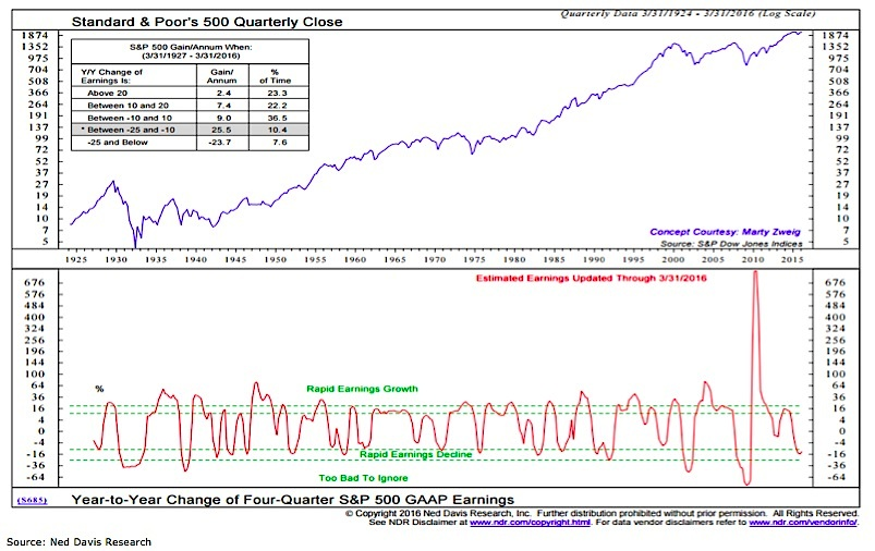 sp 500 stock market chart vs earnings growth 4 quarter yoy