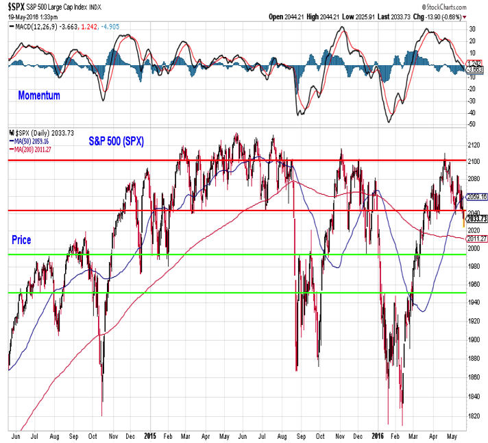 spx sp 500 index chart analysis technical resistance_may 20
