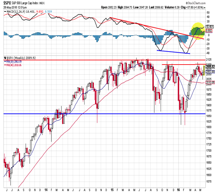 spx s&p 500 index technical chart analysis_week ending may 27