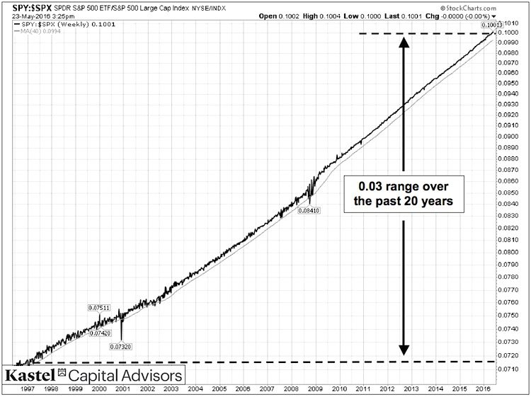 spy spx ratio chart_etfs vs indexes s&p 500 20 years