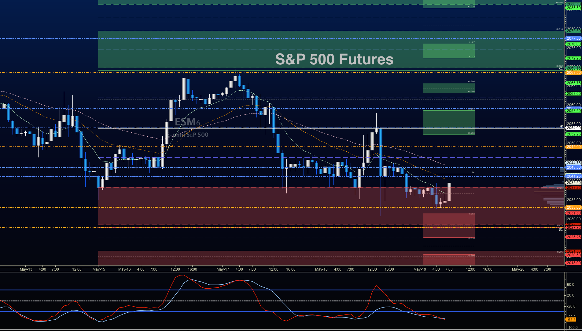 S&p forex