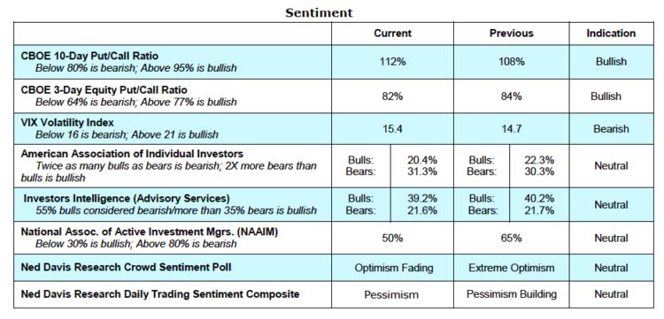 stock market indicators investor sentiment_may 17