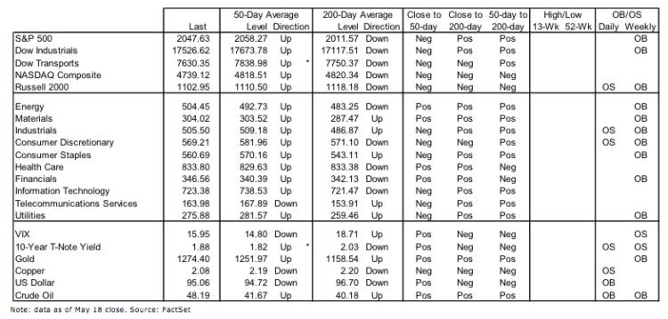 stock market indicators sentiment volatility bearish_may 20