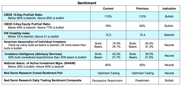 stock market indicators sentiment volatility put call_may 24