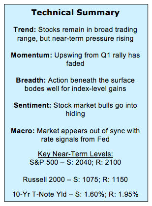 stock market outlook and technical analysis_ sector leadership summary_may 20