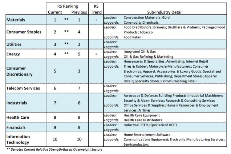 stock market sectors leadership_week of may 16