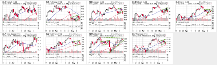 stock market sectors rsi indicator charts_may 16