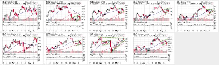 stock market sectors rsi indicator charts_may 16