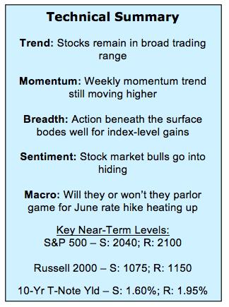 stock market technical indicators summary review_may 27