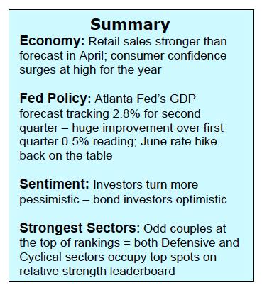 us economic data market summary may 17