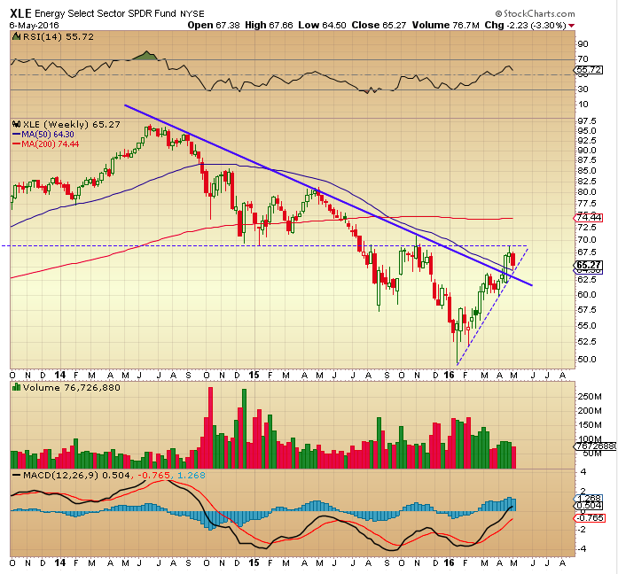xle energy sector etf weekly trend chart concerns may 9
