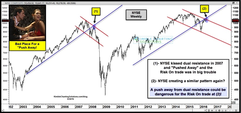 NYSE weekly stock market chart resistance_june 24
