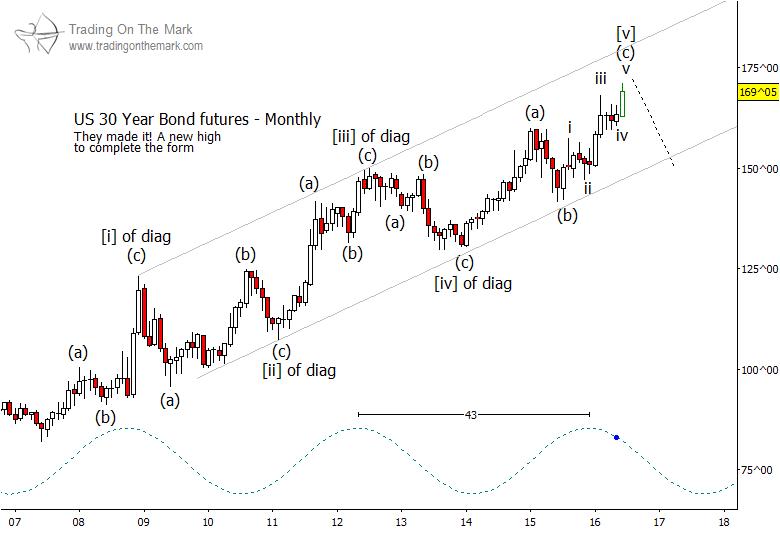 Outlook For Us Treasury Bonds Remains Bearish