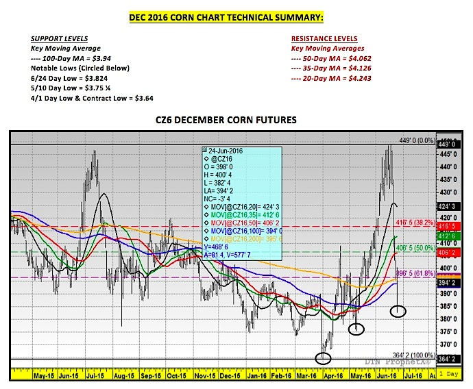 how to read corn futures prices