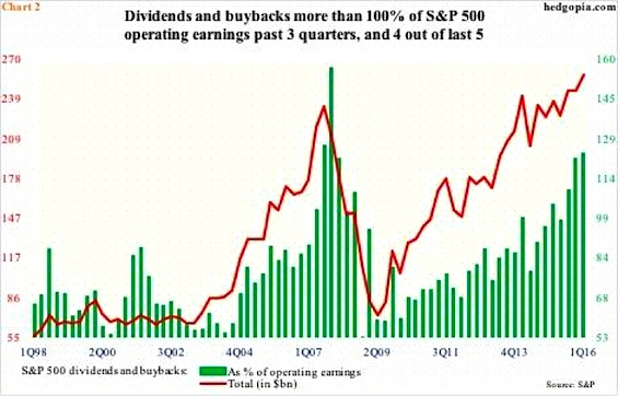 dividends buybacks percent of corporate earnings chart