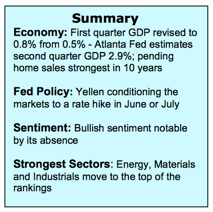 economic data summary market federal reserve fed rate hike summer_june 1