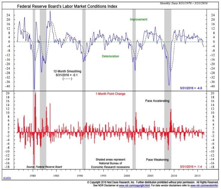 unemployment insurance 4 week moving average labor market chart_june_ned davis