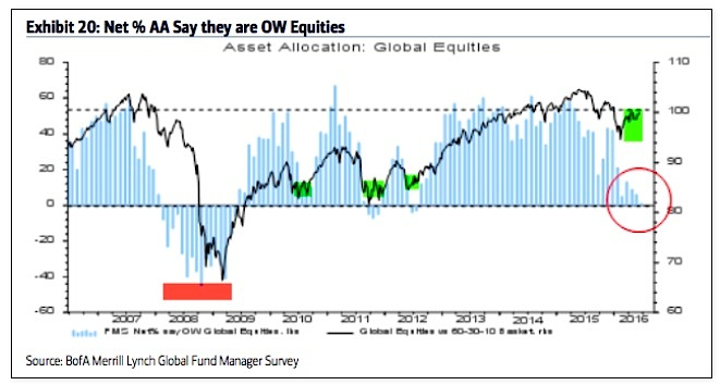 fund managers asset allocations percent global equities june_baml