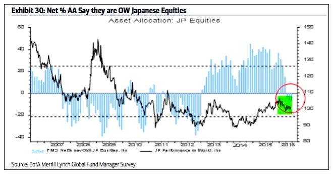 fund managers asset allocations percent japanese equities june_baml