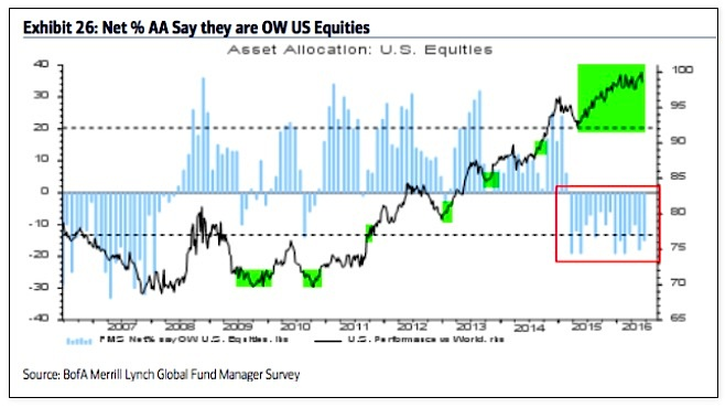 fund managers asset allocations percent us equities june_baml