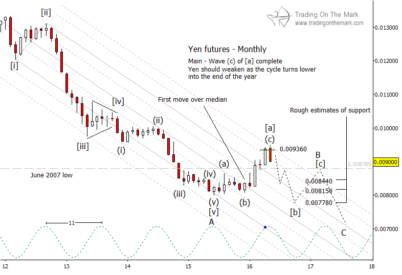 japanese yen futures wave pattern lower monthly chart