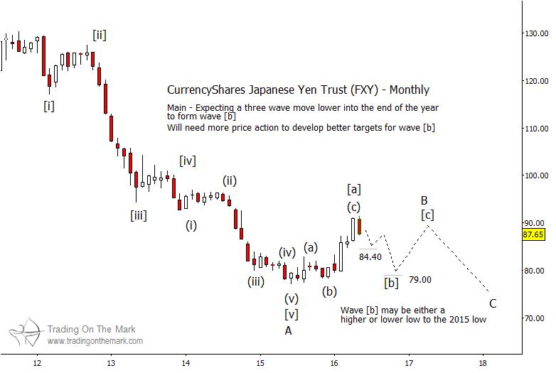 japanese yen wave pattern etf fxy monthly chart