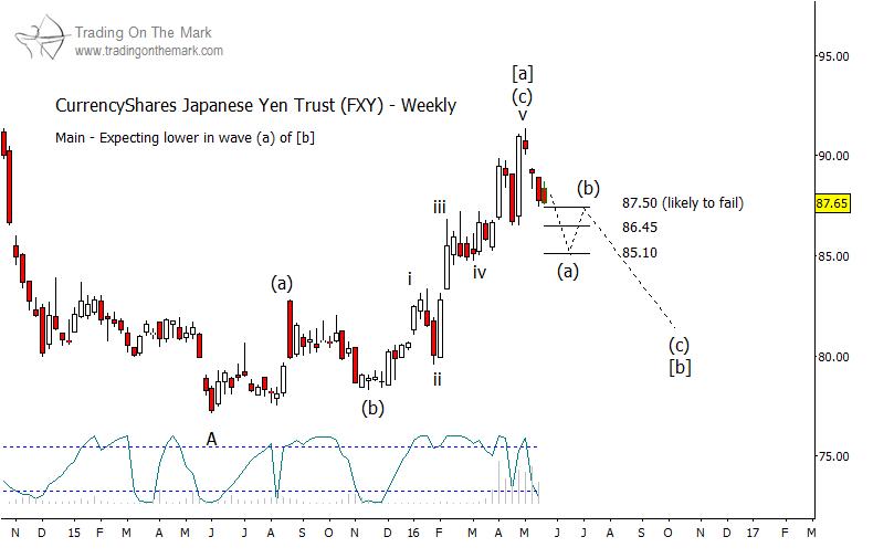 japanese yen wave pattern etf fxy weekly chart