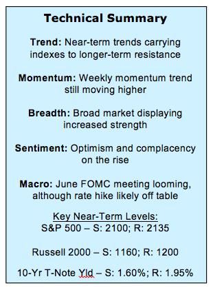 june 10 stock market outlook summary technical analysis
