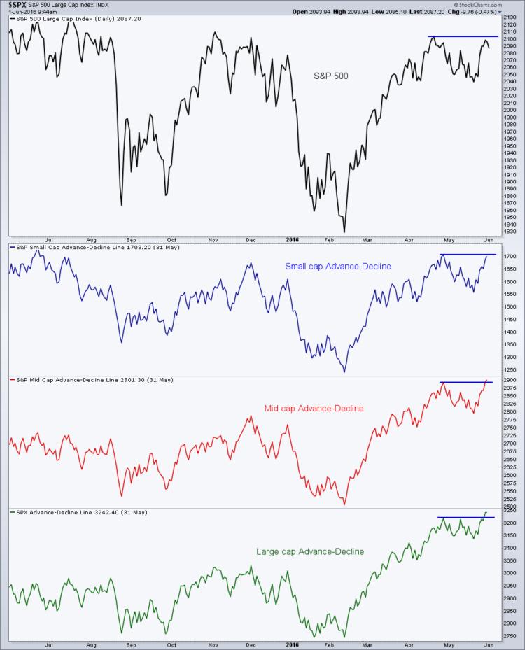 market breadth indicators small mid large cap stocks chart_june 2